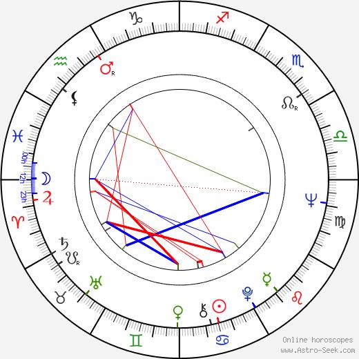 Tauno Karvonen astro natal birth chart, Tauno Karvonen horoscope, astrology