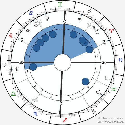 Victor Espadinha wikipedia, horoscope, astrology, instagram
