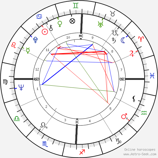 Victor Espadinha день рождения гороскоп, Victor Espadinha Натальная карта онлайн