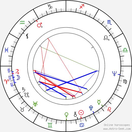 Vilmos Mendelényi birth chart, Vilmos Mendelényi astro natal horoscope, astrology