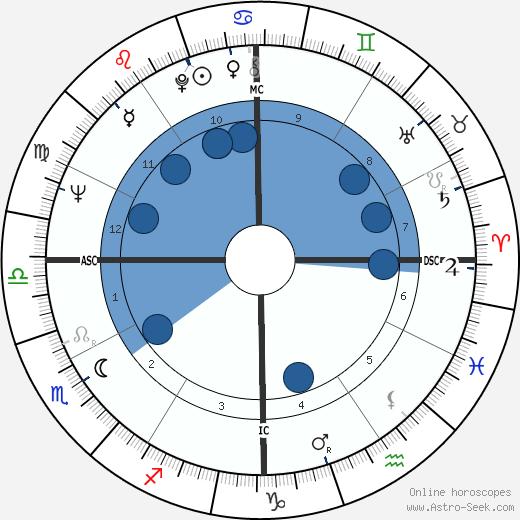 Walt J. Bellamy wikipedia, horoscope, astrology, instagram