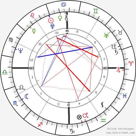 Walt J. Bellamy tema natale, oroscopo, Walt J. Bellamy oroscopi gratuiti, astrologia