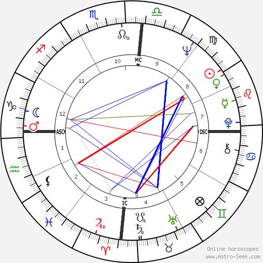 Ana M. C. Ribeiro tema natale, oroscopo, Ana M. C. Ribeiro oroscopi gratuiti, astrologia
