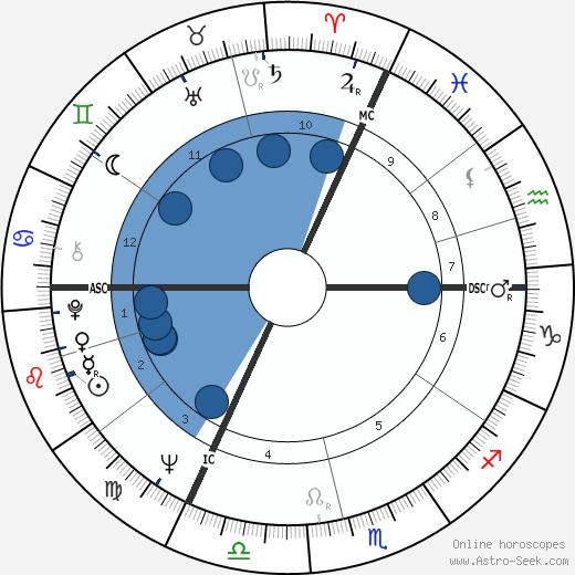 Anatoly Kashpirovsky wikipedia, horoscope, astrology, instagram