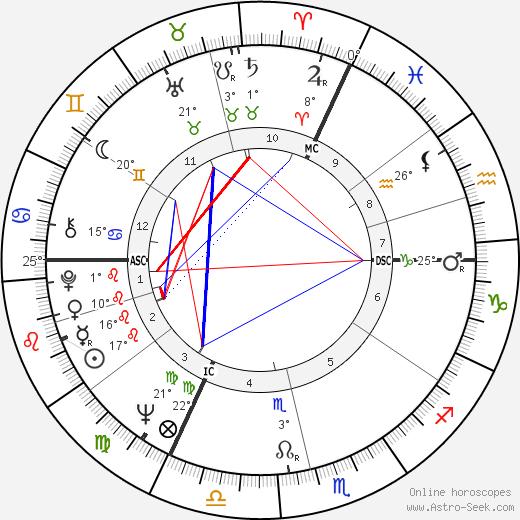 Anatoly Kashpirovsky birth chart, biography, wikipedia 2019, 2020