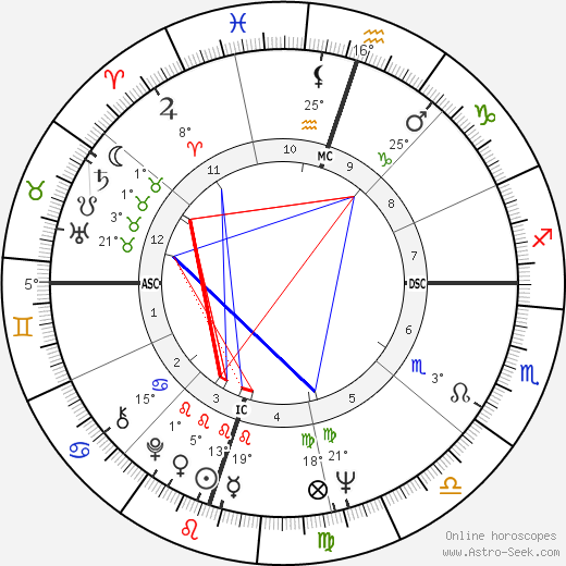 Anjanette Comer birth chart, biography, wikipedia 2018, 2019