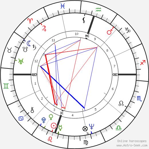 Anjanette Comer astro natal birth chart, Anjanette Comer horoscope, astrology