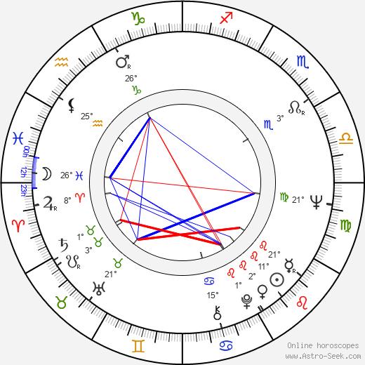 Betty Arvaniti birth chart, biography, wikipedia 2020, 2021