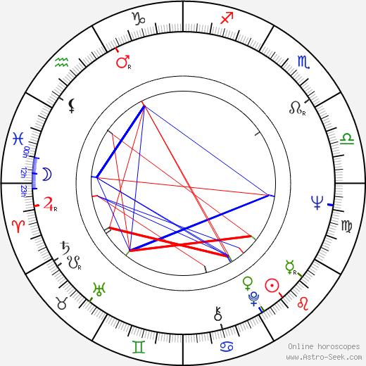 Betty Arvaniti birth chart, Betty Arvaniti astro natal horoscope, astrology
