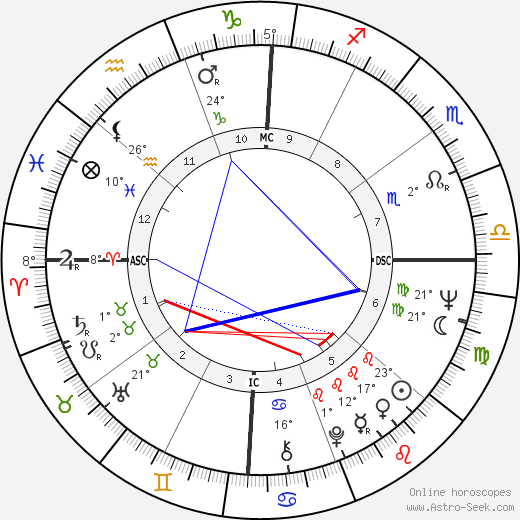 Billy Joe Shaver birth chart, biography, wikipedia 2017, 2018