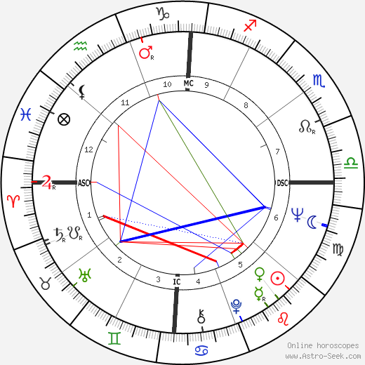 Billy Joe Shaver astro natal birth chart, Billy Joe Shaver horoscope, astrology