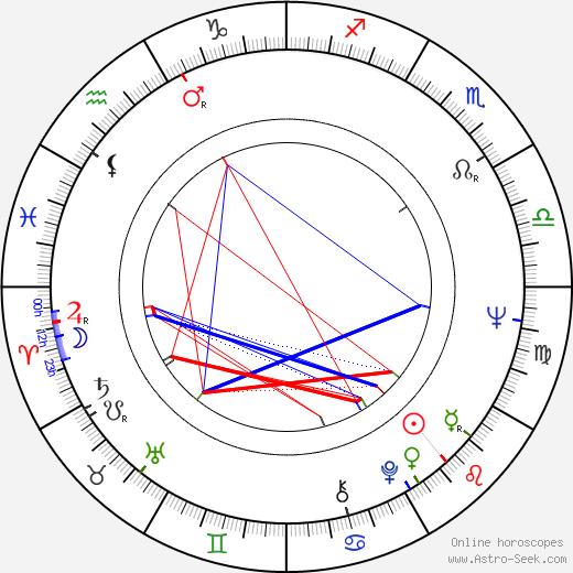 Bob Clark birth chart, Bob Clark astro natal horoscope, astrology