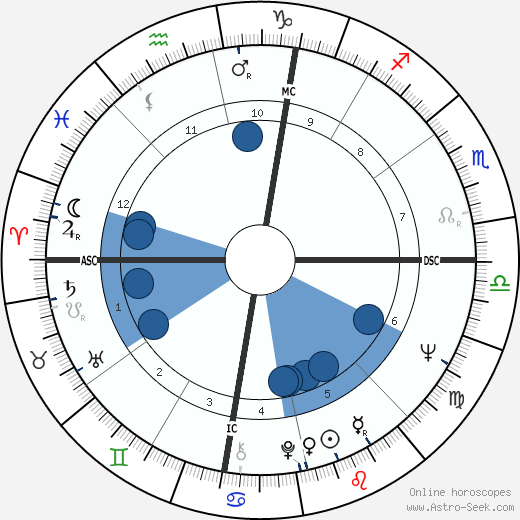 Bob Meyer wikipedia, horoscope, astrology, instagram