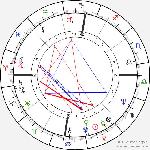 Bob Meyer день рождения гороскоп, Bob Meyer Натальная карта онлайн
