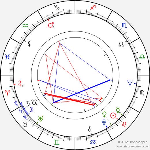 Bronislav Poloczek astro natal birth chart, Bronislav Poloczek horoscope, astrology