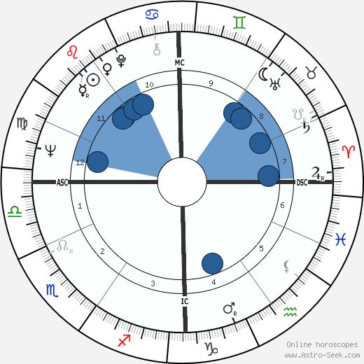 Bulle Ogier wikipedia, horoscope, astrology, instagram