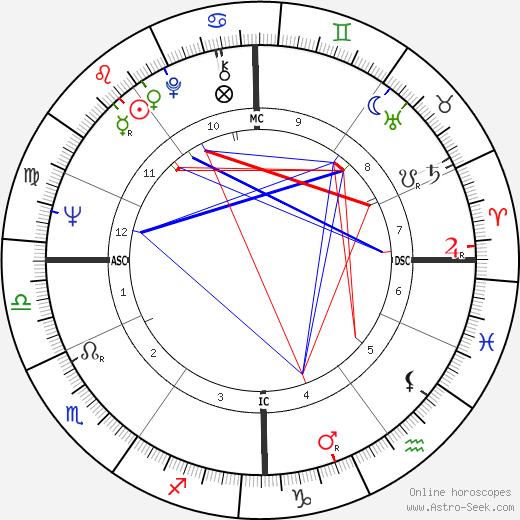 Бюль Ожье Bulle Ogier день рождения гороскоп, Bulle Ogier Натальная карта онлайн