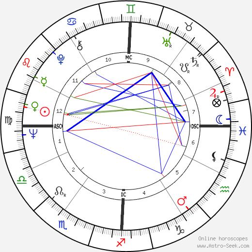 Catherine Rouvel tema natale, oroscopo, Catherine Rouvel oroscopi gratuiti, astrologia