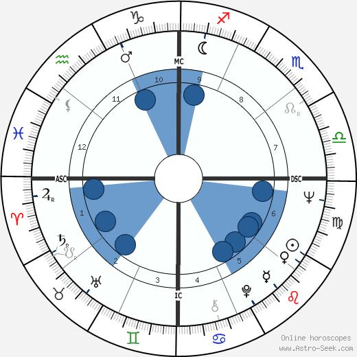 Charles Frederick Wardle wikipedia, horoscope, astrology, instagram