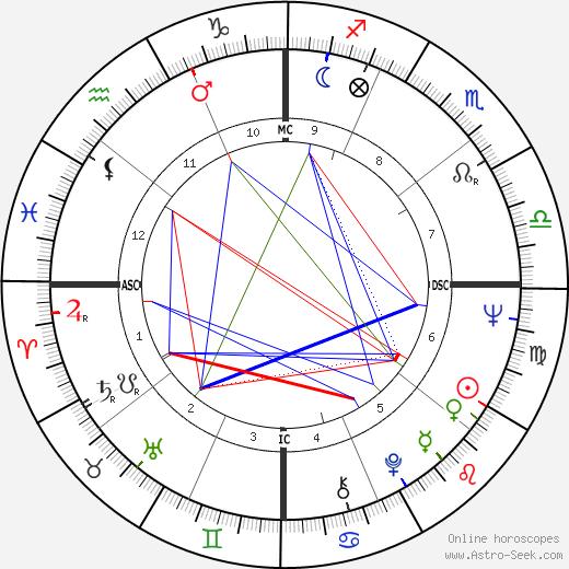 Charles Frederick Wardle день рождения гороскоп, Charles Frederick Wardle Натальная карта онлайн