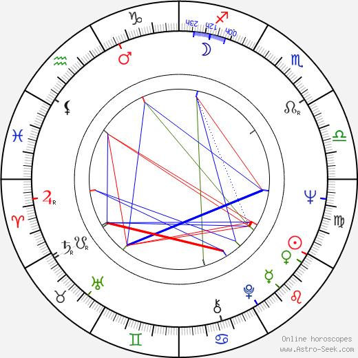 Edward Linde-Lubaszenko birth chart, Edward Linde-Lubaszenko astro natal horoscope, astrology