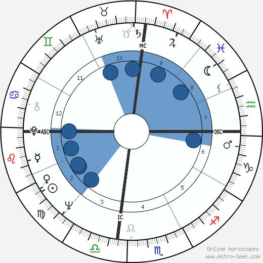 Elizabeth Ashley wikipedia, horoscope, astrology, instagram