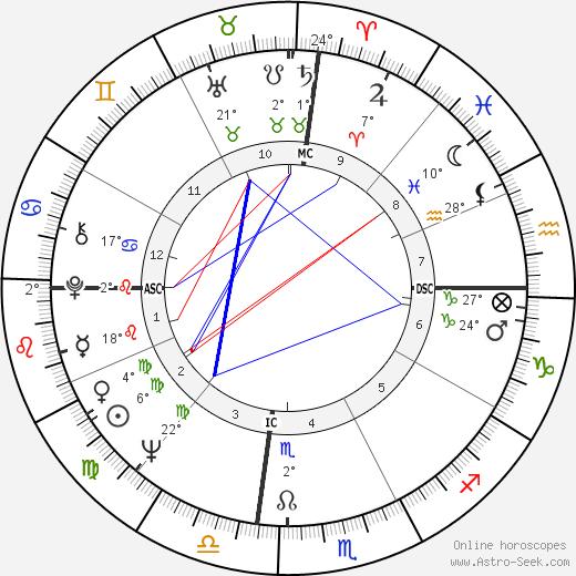 Elizabeth Ashley birth chart, biography, wikipedia 2019, 2020