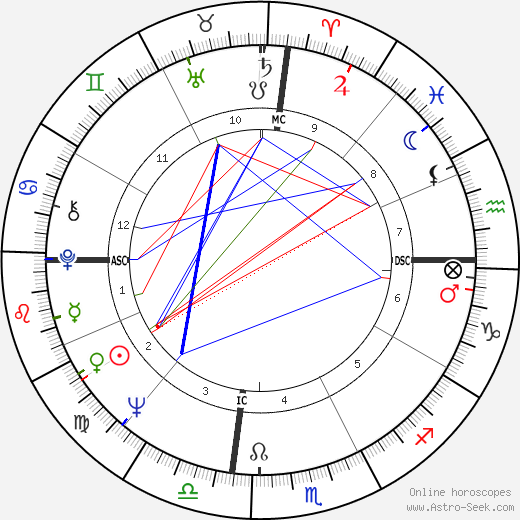 Elizabeth Ashley birth chart, Elizabeth Ashley astro natal horoscope, astrology
