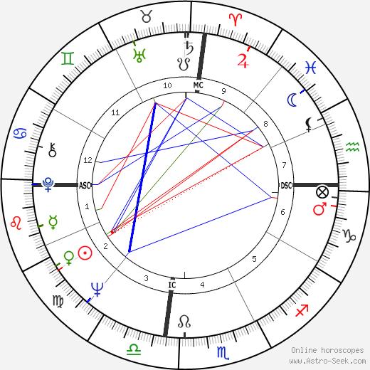 Elizabeth Ashley astro natal birth chart, Elizabeth Ashley horoscope, astrology