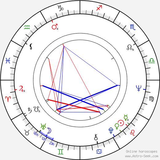 Eva Pilarová astro natal birth chart, Eva Pilarová horoscope, astrology