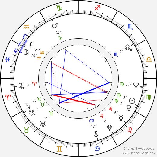 George Ganchev birth chart, biography, wikipedia 2018, 2019