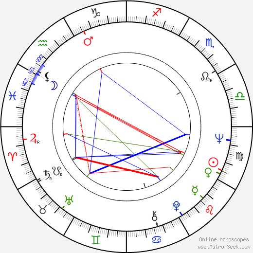 George Ganchev astro natal birth chart, George Ganchev horoscope, astrology