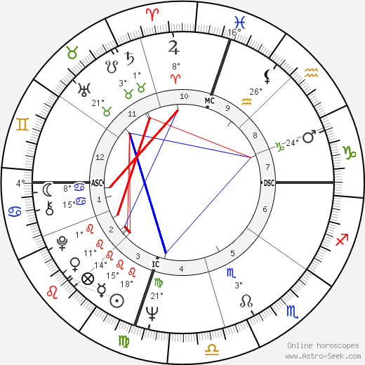 George Hamilton birth chart, biography, wikipedia 2017, 2018