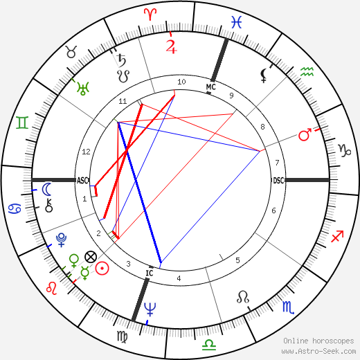 George Hamilton astro natal birth chart, George Hamilton horoscope, astrology