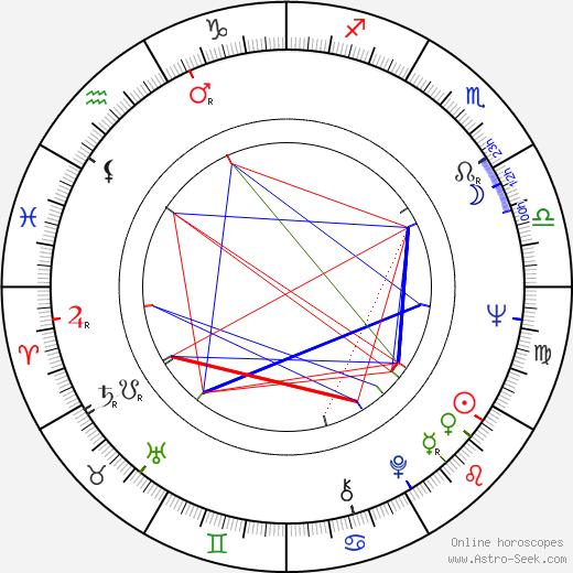 Ginger Baker Astro Natal Birth Chart Horoscope Astrology