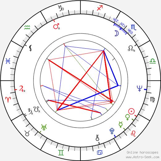 Howard Lew Lewis день рождения гороскоп, Howard Lew Lewis Натальная карта онлайн