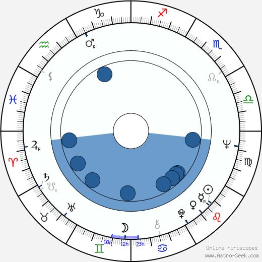 Ian Thompson wikipedia, horoscope, astrology, instagram