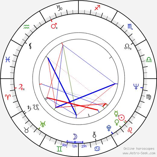 Ian Thompson birth chart, Ian Thompson astro natal horoscope, astrology