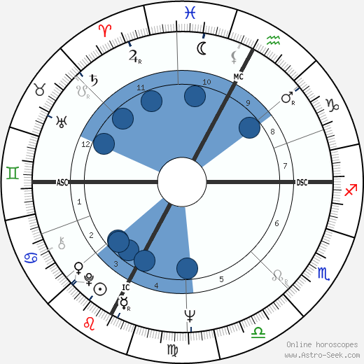 Ivo Consolini wikipedia, horoscope, astrology, instagram