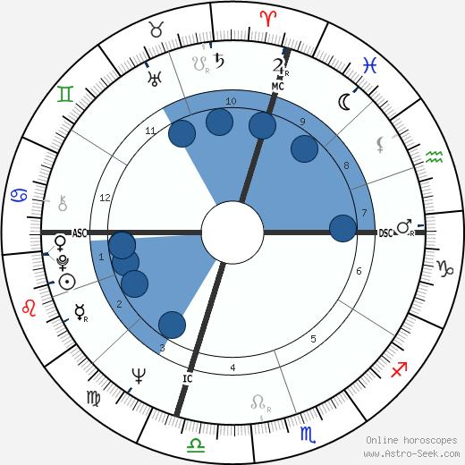 Jack Strehl wikipedia, horoscope, astrology, instagram