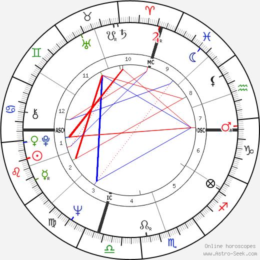Jack Strehl tema natale, oroscopo, Jack Strehl oroscopi gratuiti, astrologia