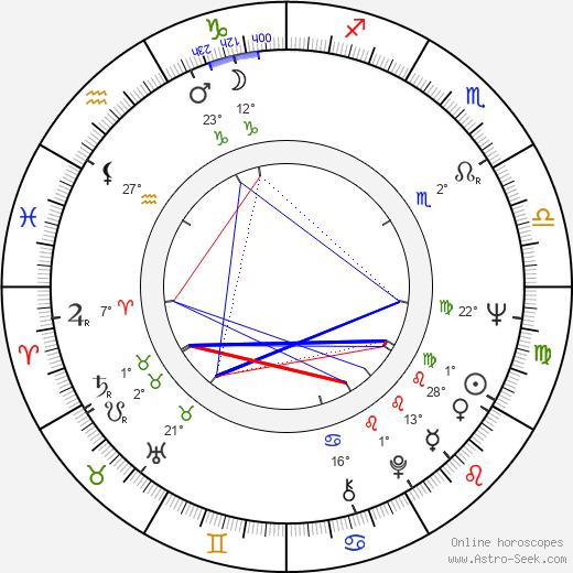 John Badham birth chart, biography, wikipedia 2018, 2019