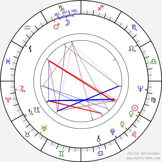 John Badham astro natal birth chart, John Badham horoscope, astrology