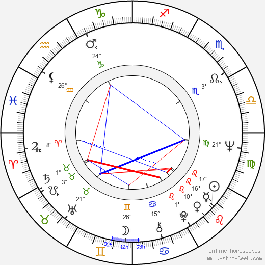 Josef Laufer birth chart, biography, wikipedia 2017, 2018