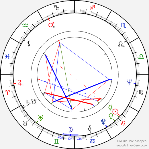 Josef Laufer astro natal birth chart, Josef Laufer horoscope, astrology