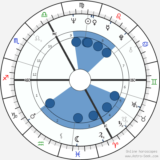 Michel Chevalet wikipedia, horoscope, astrology, instagram