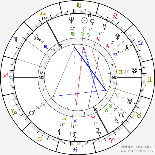 Michel Chevalet birth chart, biography, wikipedia 2019, 2020