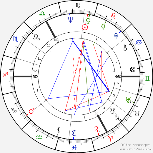 Michel Chevalet astro natal birth chart, Michel Chevalet horoscope, astrology