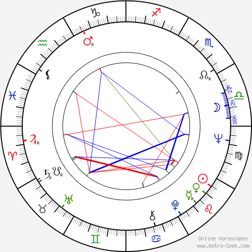 Milan Mitic birth chart, Milan Mitic astro natal horoscope, astrology