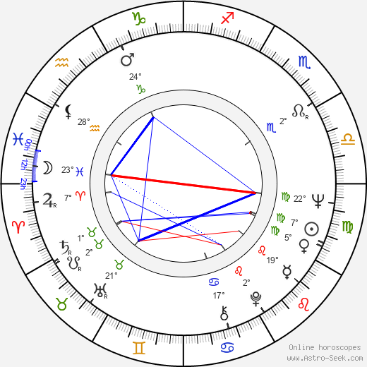 Milen Nikolov birth chart, biography, wikipedia 2017, 2018